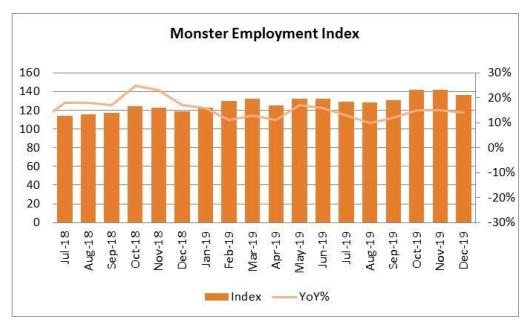 Monster Employment Index