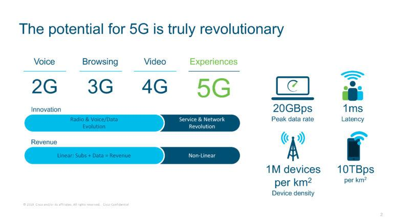 Cisco says PH telecom operators could earn USD650-million more with 5G rollout