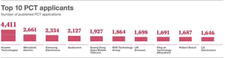 Oppo ranks 5th in international patent applications