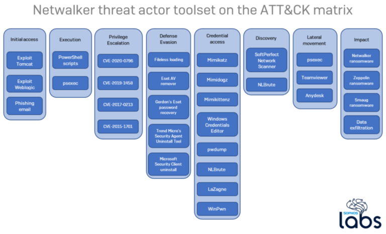 Sophos discovers third-party tools used in Netwalker ransomware attacks