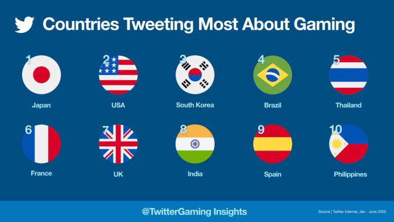 Get your game on: Decoding Filipino gamers on Twitter