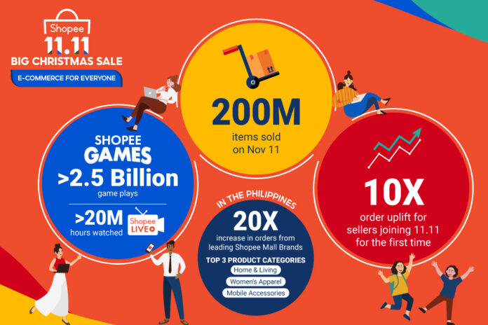 Shopee Accelerates the Region's Digital Economy at the 11.11 Big Sale