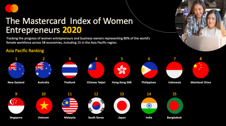 Mastercard Index of Women Entrepreneurs 2020: PH among top 20 most supportive economies