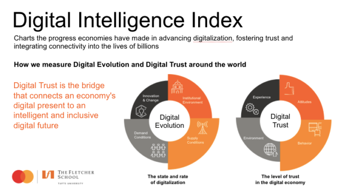 Digital Intelligence Index