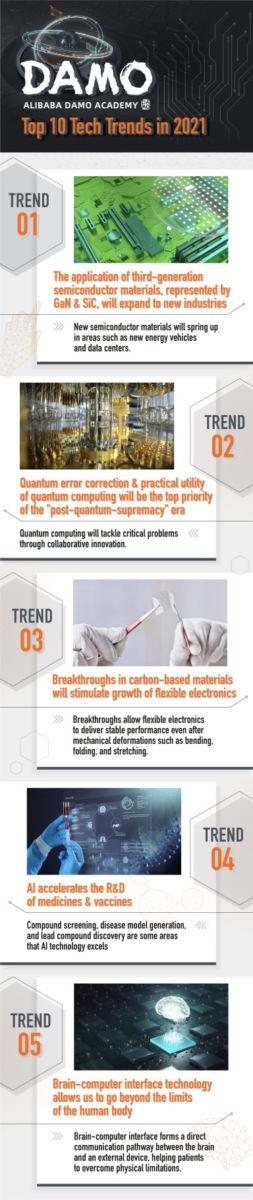 Alibaba's Tech Trends