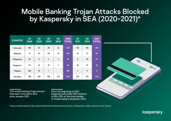 mobile banking Trojans